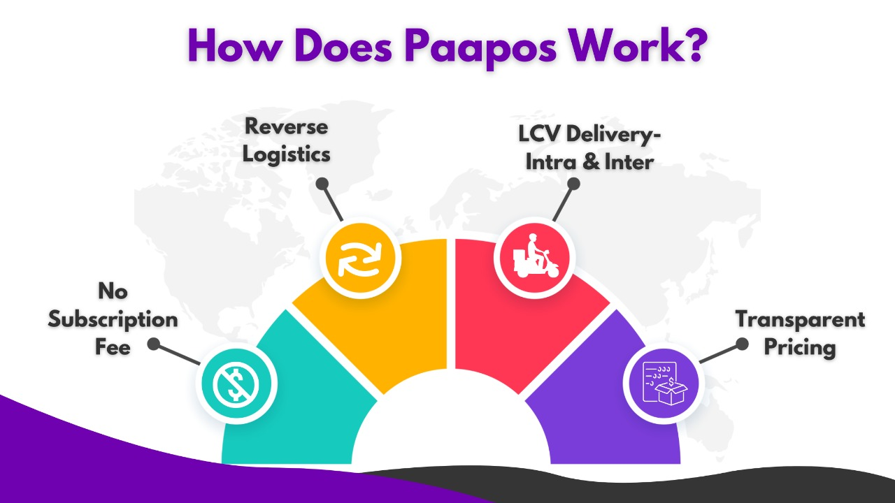 How Does Paapos Work in the Courier and Logistics world